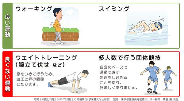 高血圧症のおすすめの運動