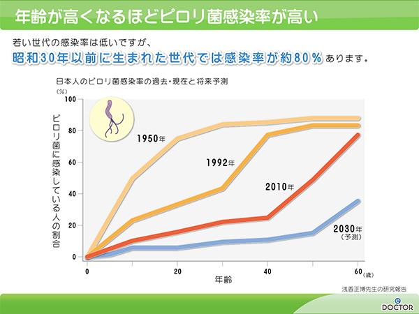 ピロリ菌尿中抗体検査による年代別感染率
